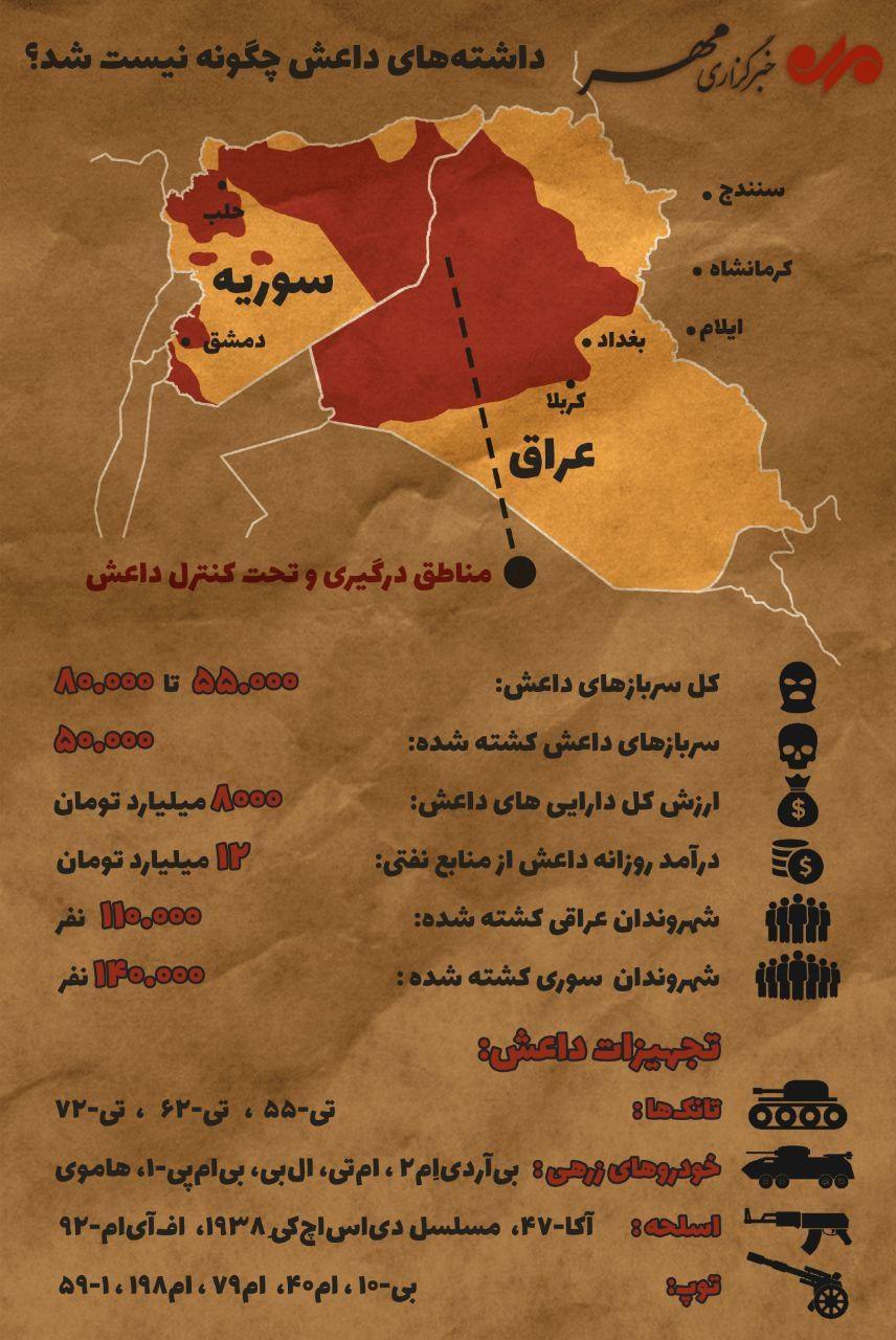 عکس/ آماری از میزان قدرت داعش