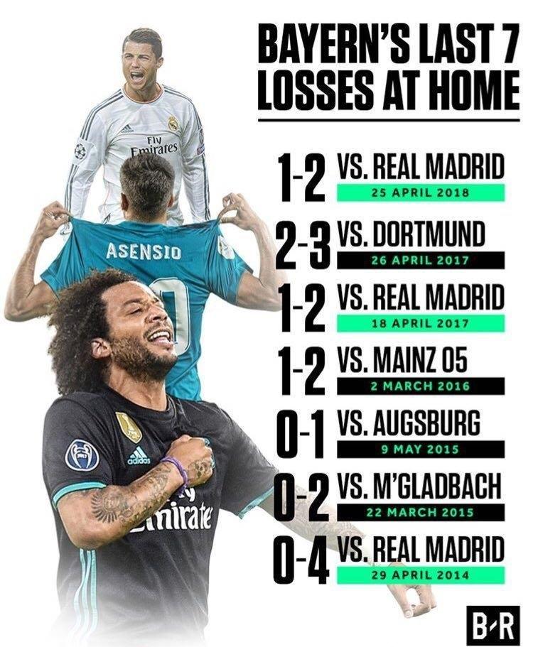 اتفاقی عجیب در تقابلهای بایرن مونیخ و رئال مادرید