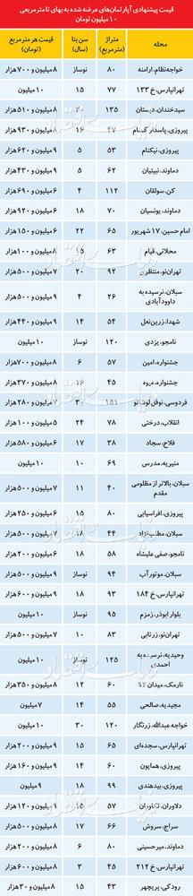 آپارتمانهای زیر متری 10 میلیون در کدام نقاط تهران؟